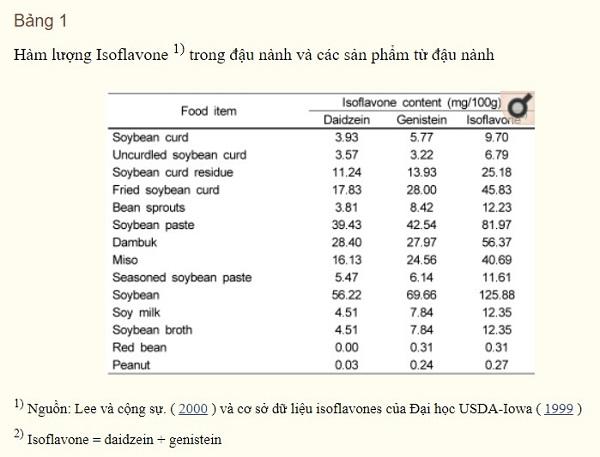 lượng Isoflavon trong chế độ ăn uống ở người trưởng thành Hàn Quốc
