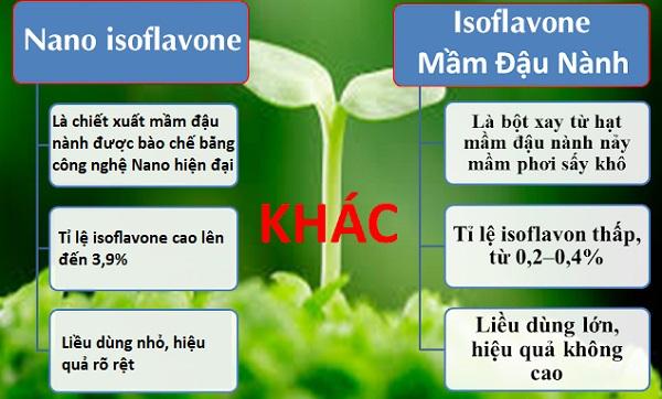 hàm lượng isoflavone trong mầm đậu nành, hàm lượng isoflavone trong đậu nành