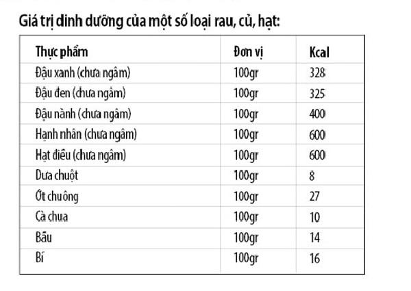 lượng calo trong mầm đậu nành, đậu tương có bao nhiêu calo, đậu nành luộc bao nhiêu calo, đậu nành nhật bao nhiêu calo, đậu nành bao nhiêu calo, 100g đậu nành chứa bao nhiêu calo, mầm đậu nành bao nhiêu calo, mầm đậu nành chứa bao nhiêu calo, 100g mầm đậu nành chứa bao nhiêu calo, 1 cốc mầm đậu nành chứa bao nhiêu calo