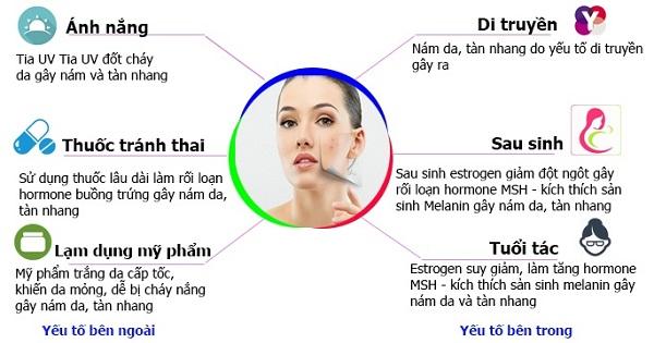 nguyên nhân hình thành nám tàn nhang, nguyên nhân gây nám tàn nhang, nguyên nhân nám tàn nhang, nguyên nhân nám và tàn nhang, nguyên nhân gây nám tàn nhang ở phụ nữ, các nguyên nhân gây ra nám tàn nhang, nguyên nhân bị nám tàn nhang, nguyên nhân có nám tàn nhang, nguyên nhân gây nám, nguyên nhân gây nám da mặt, nguyên nhân gây nám và tàn nhang, các nguyên nhân gây nám tàn nhang, các nguyên nhân gây nám, nguyên nhân gây nám và cách phòng tránh,